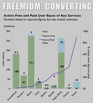 Vocabulario de los negocios - freemium